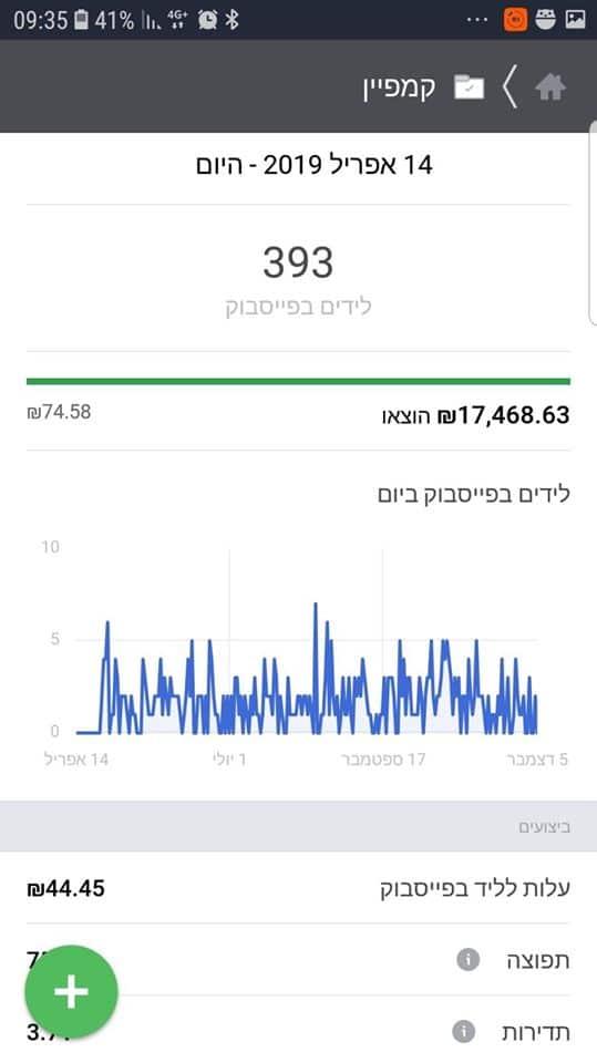 """רואה חשבון, 393 לידים בתמורה ל 44ש""""ח פר ליד"""