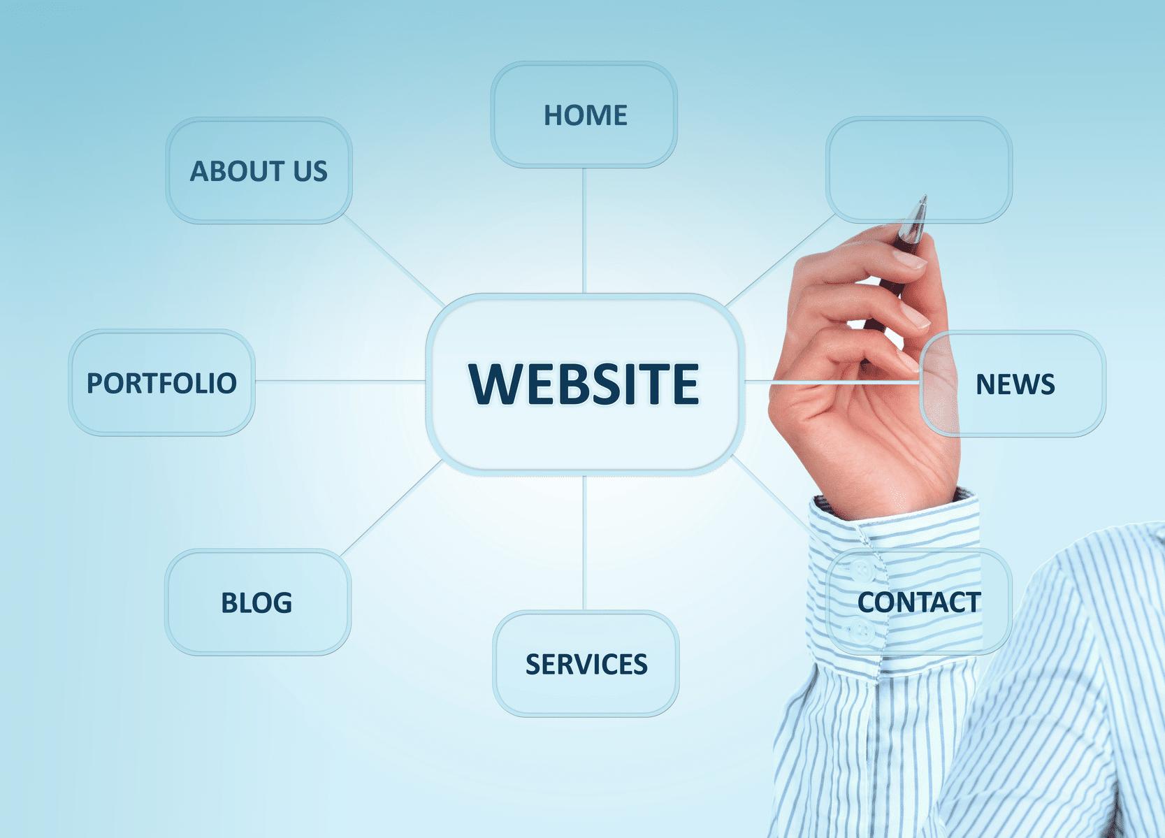 סוגי אתרים הקיימים ברשת
