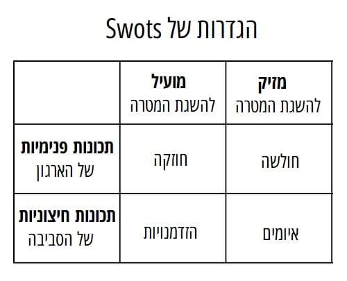 הגדרות של swot