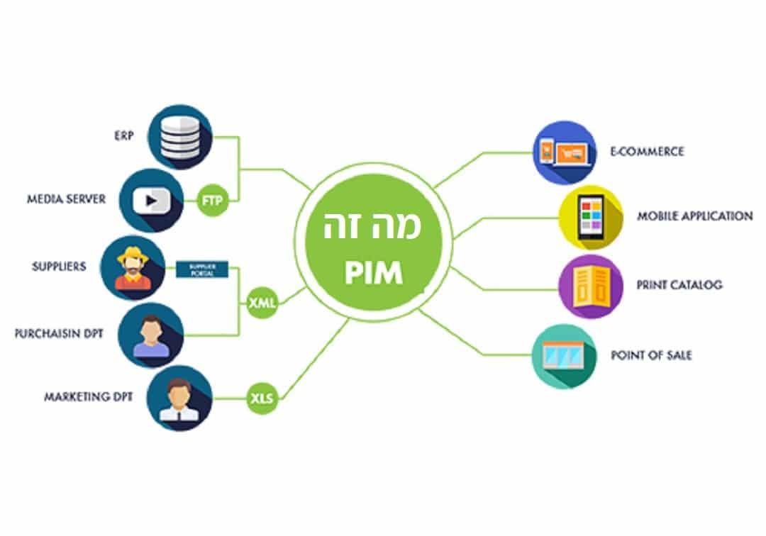מה זה PIM מערכת ניהול מידע על מוצרים